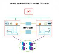 Veritas InfoScale Enterprise for RAC