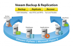 全新 Veeam Backup & Replication 9.5